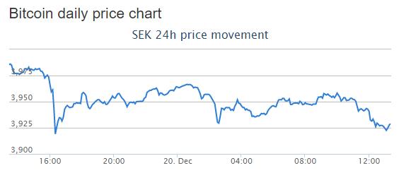 Värde för Bitcoin i SEK
